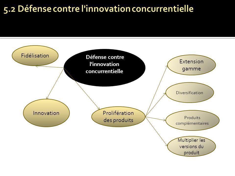 5.2 Défense contre l innovation concurrentielle