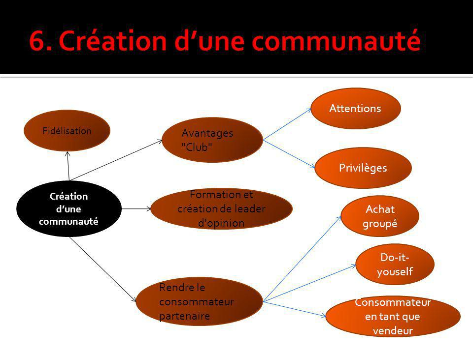 6. Création d'une communauté