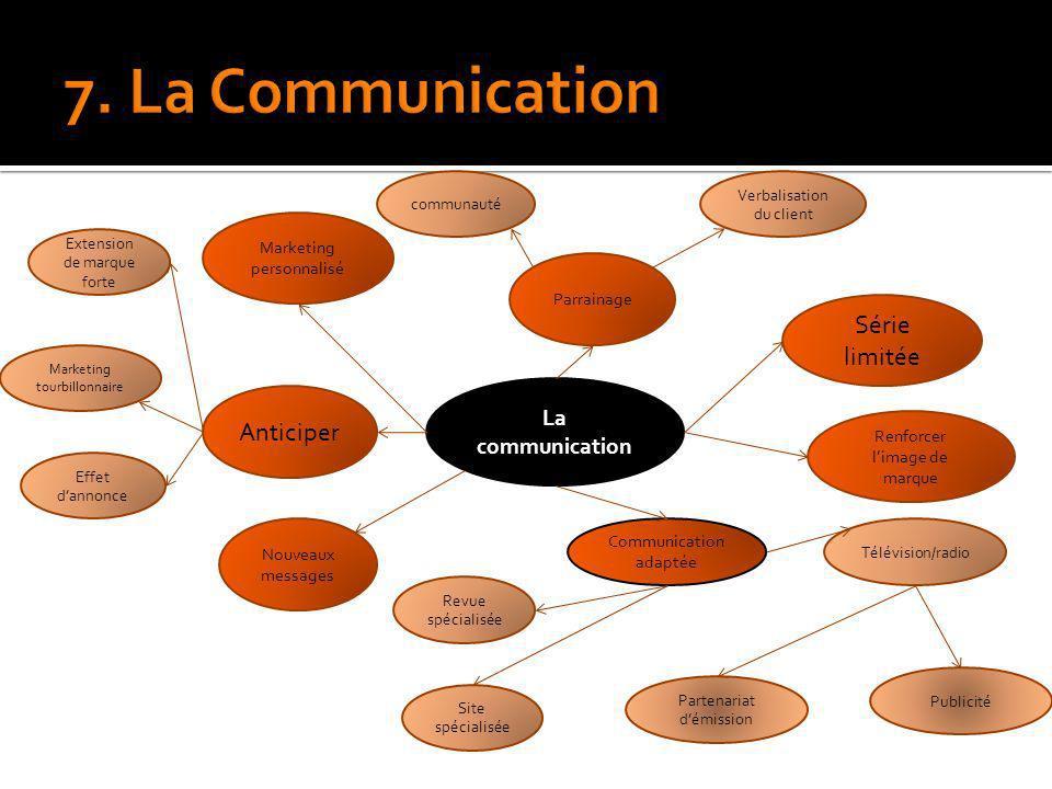 7. La Communication Série limitée Anticiper La communication