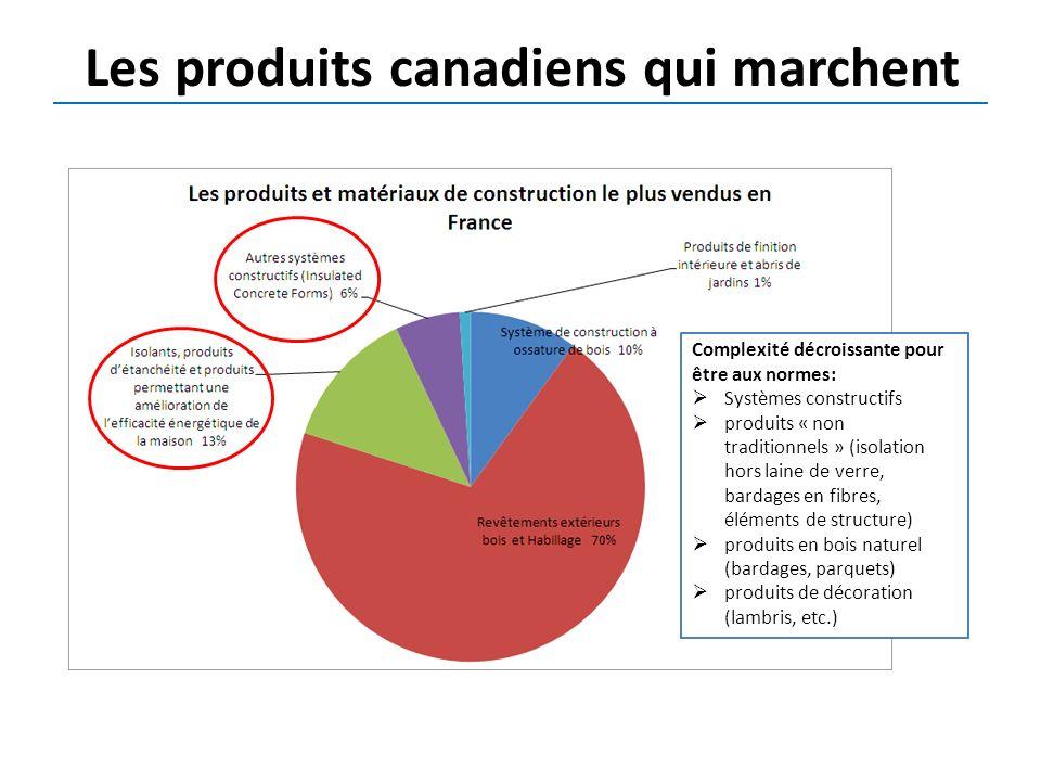 Les produits canadiens qui marchent