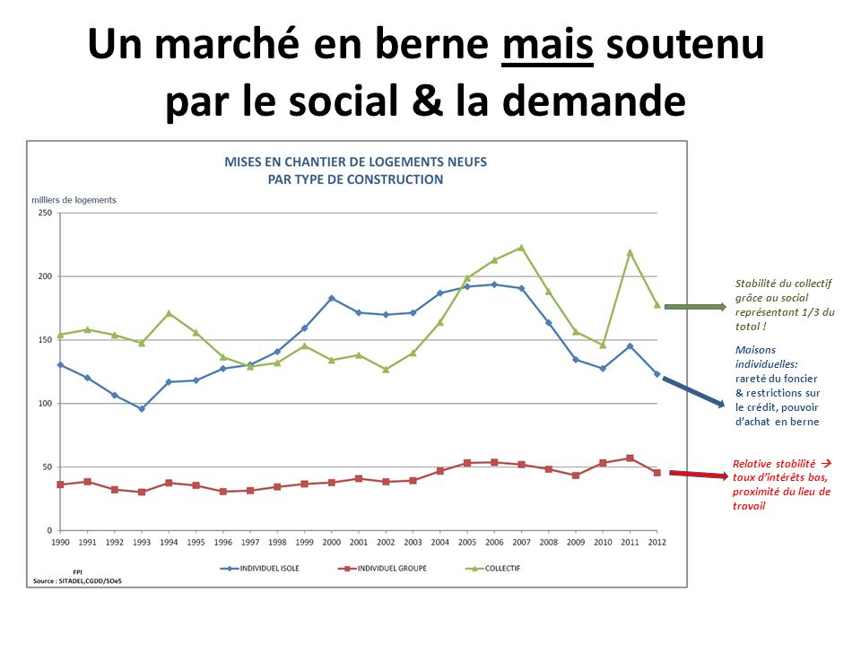 Un marché en berne mais soutenu par le social & la demande