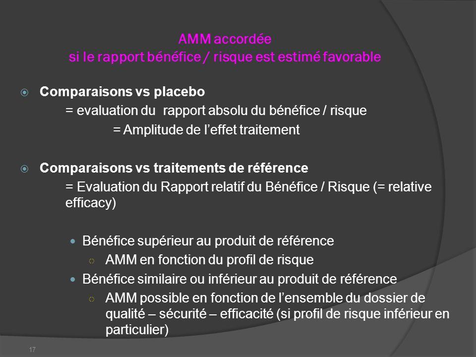 AMM accordée si le rapport bénéfice / risque est estimé favorable