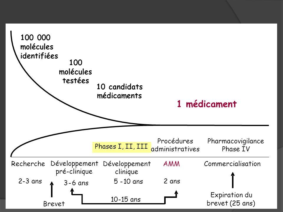 1 médicament 100 000 molécules identifiées 100 testées 10 candidats