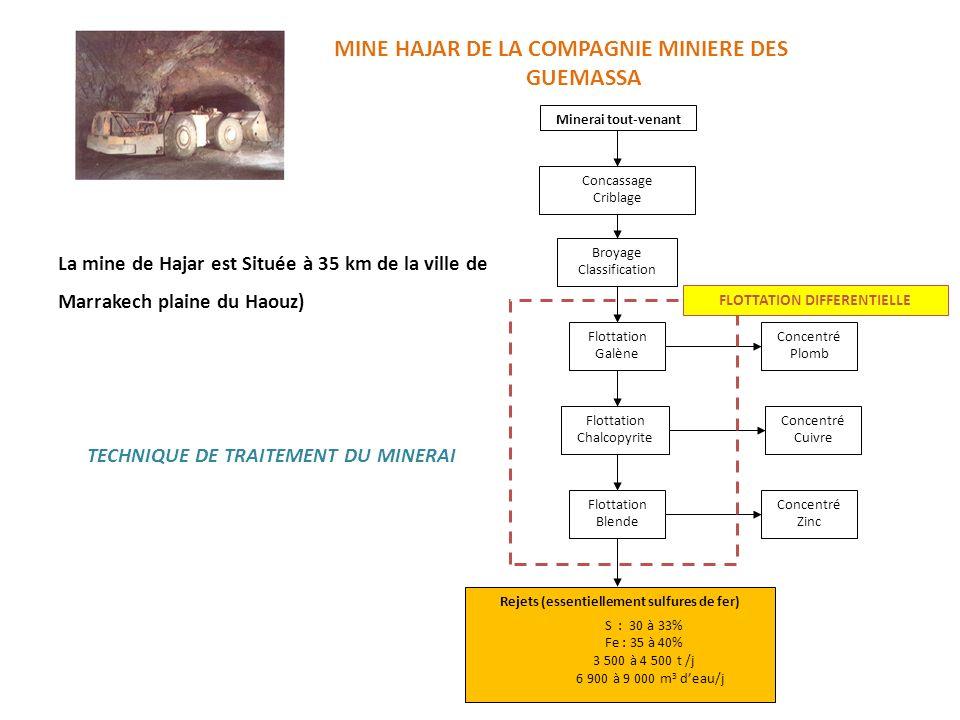 MINE HAJAR DE LA COMPAGNIE MINIERE DES GUEMASSA