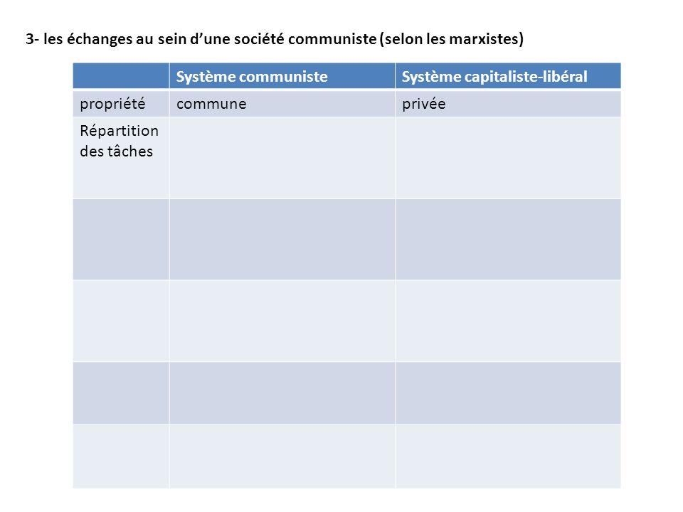 3- les échanges au sein d'une société communiste (selon les marxistes)