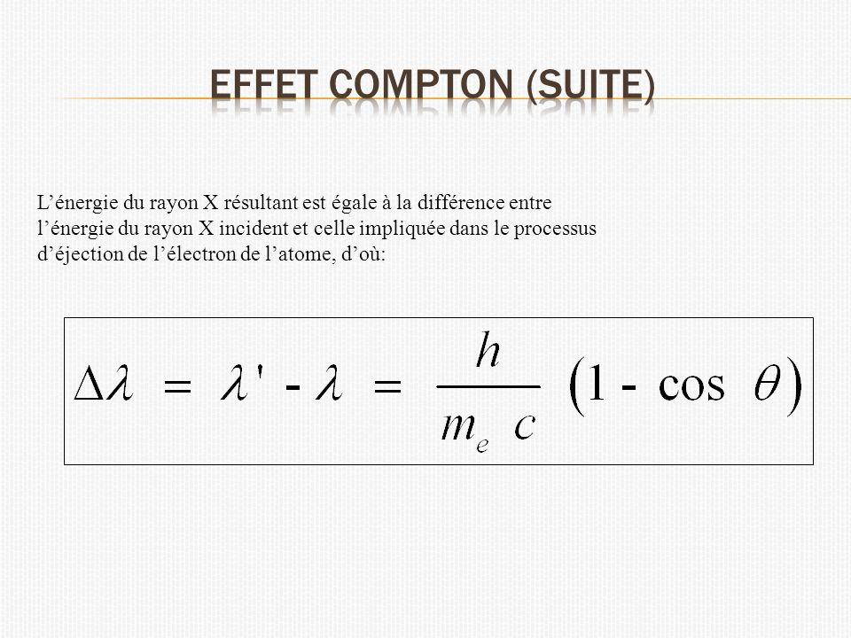 Effet Compton (suite) L'énergie du rayon X résultant est égale à la différence entre.