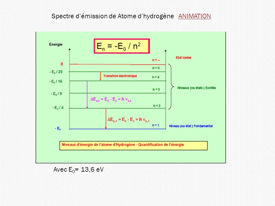 Spectre d'émission de Atome d'hydrogène ANIMATION