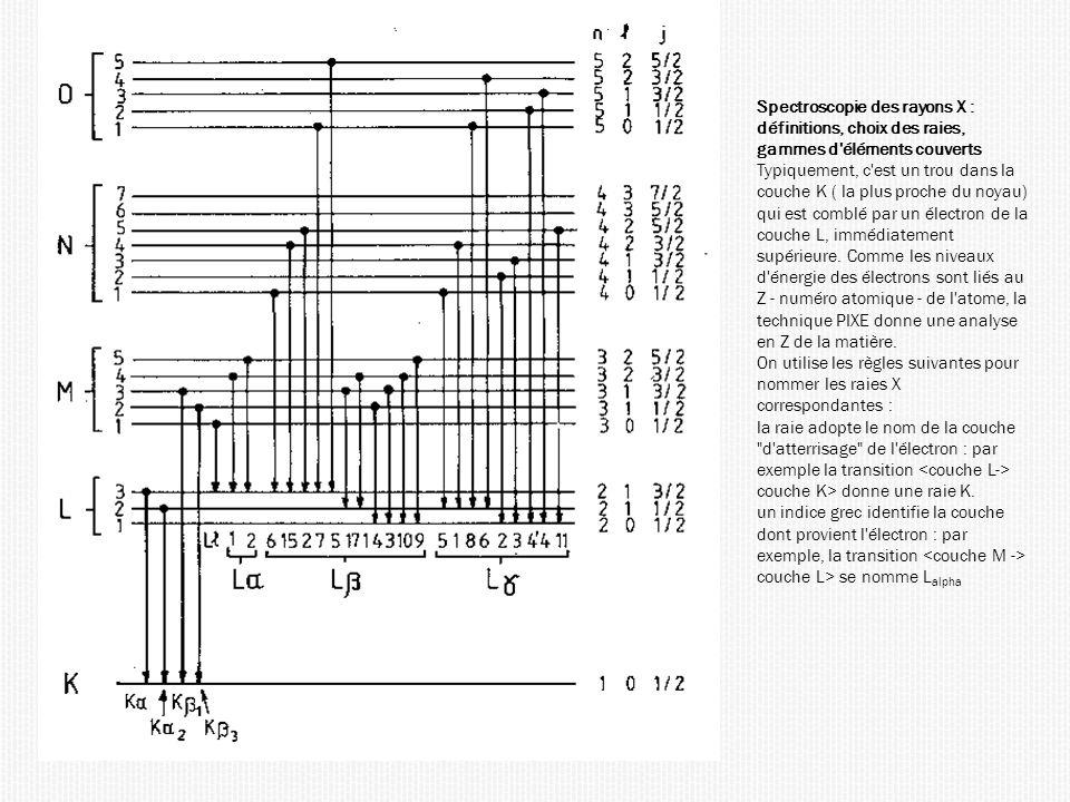 Spectroscopie des rayons X : définitions, choix des raies, gammes d éléments couverts