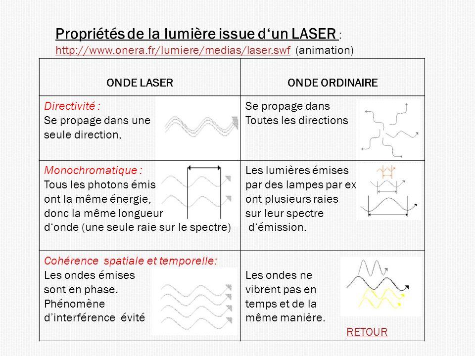 Propriétés de la lumière issue d'un LASER : http://www. onera