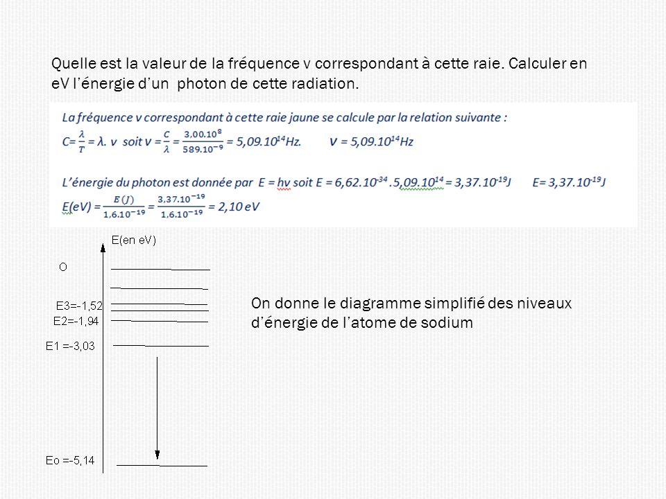 Quelle est la valeur de la fréquence ν correspondant à cette raie