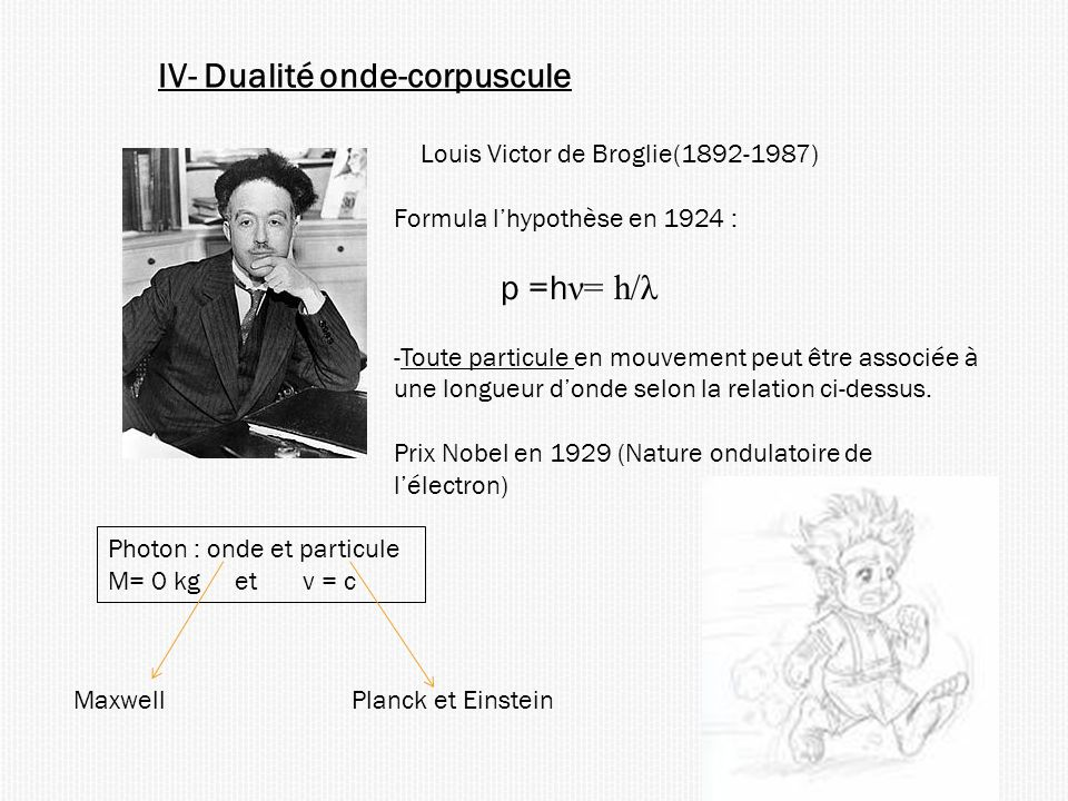 IV- Dualité onde-corpuscule