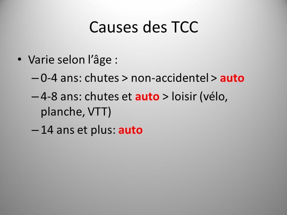 Causes des TCC Varie selon l'âge :