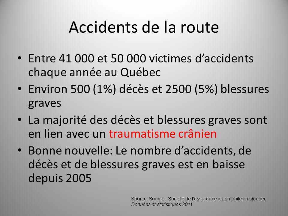 Accidents de la route Entre 41 000 et 50 000 victimes d'accidents chaque année au Québec. Environ 500 (1%) décès et 2500 (5%) blessures graves.