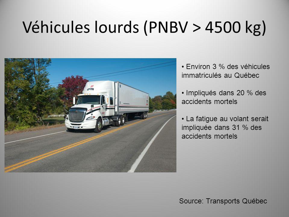 Véhicules lourds (PNBV > 4500 kg)