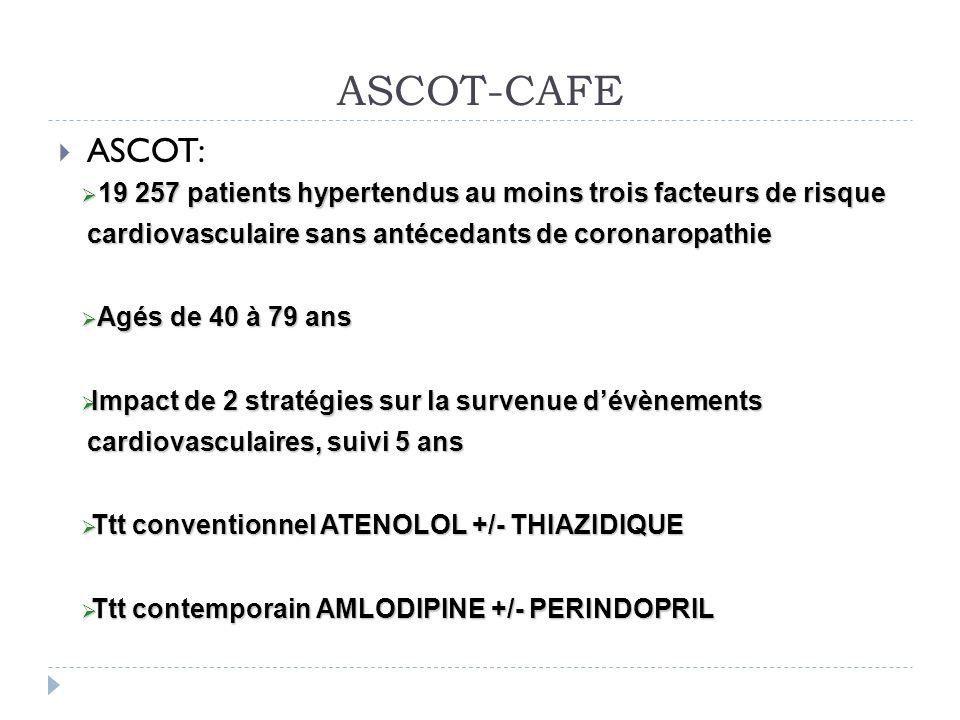 ASCOT-CAFE ASCOT: 19 257 patients hypertendus au moins trois facteurs de risque cardiovasculaire sans antécedants de coronaropathie.