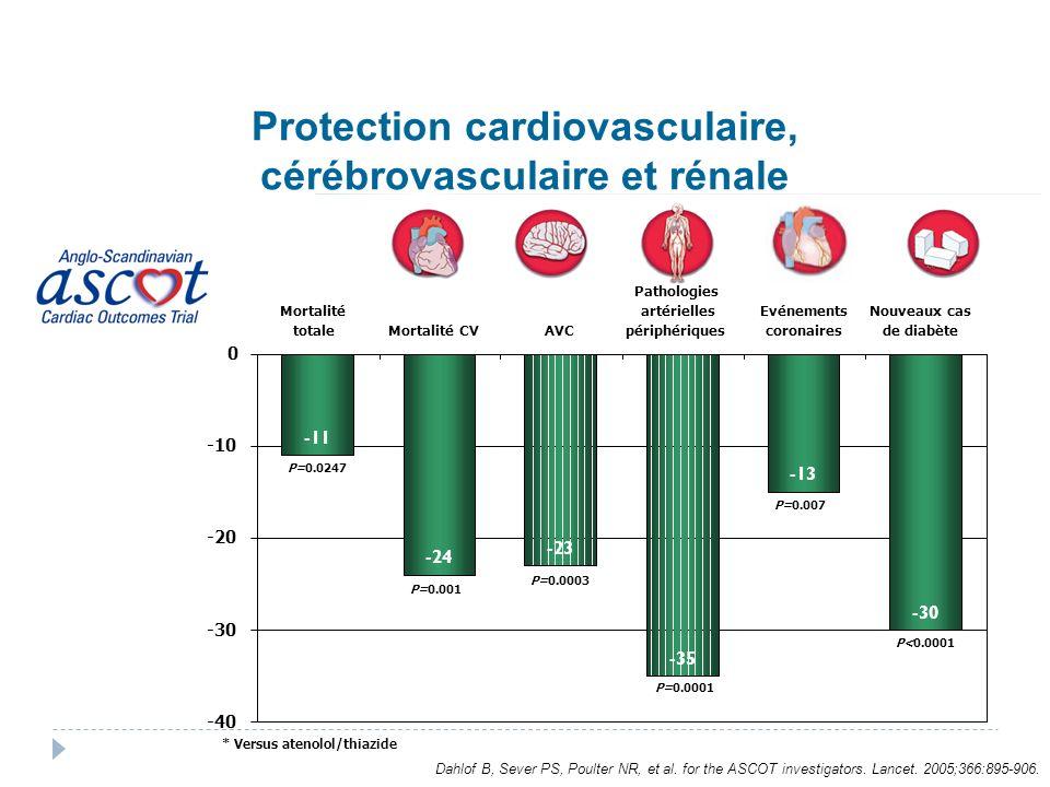 Protection cardiovasculaire, cérébrovasculaire et rénale