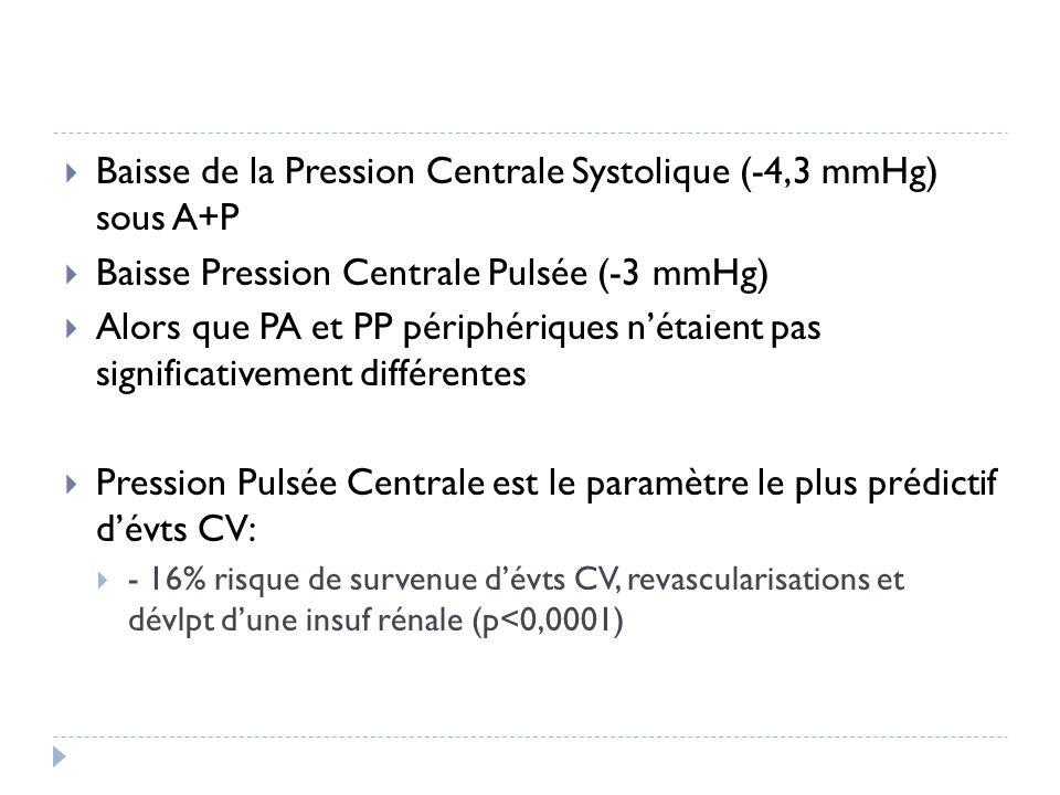 Baisse de la Pression Centrale Systolique (-4,3 mmHg) sous A+P