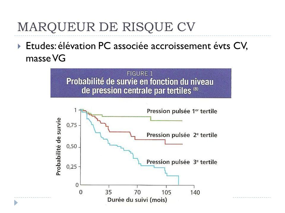 MARQUEUR DE RISQUE CV Etudes: élévation PC associée accroissement évts CV, masse VG