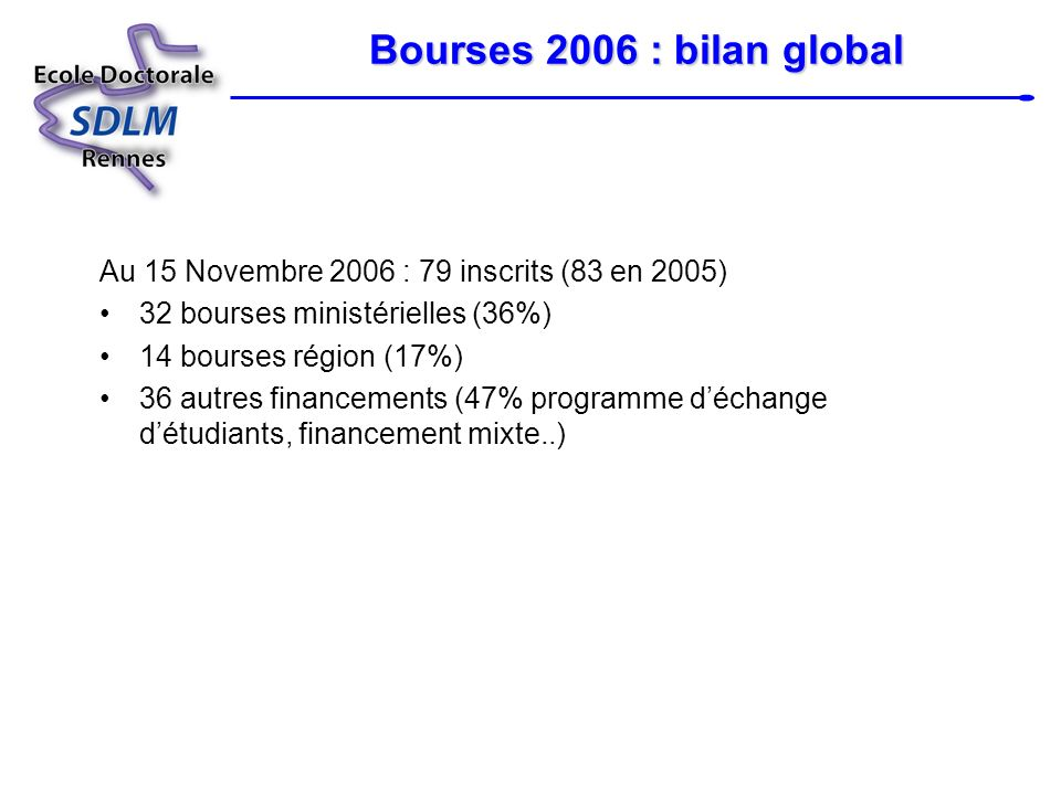 Bourses 2006 : bilan global Au 15 Novembre 2006 : 79 inscrits (83 en 2005) 32 bourses ministérielles (36%)