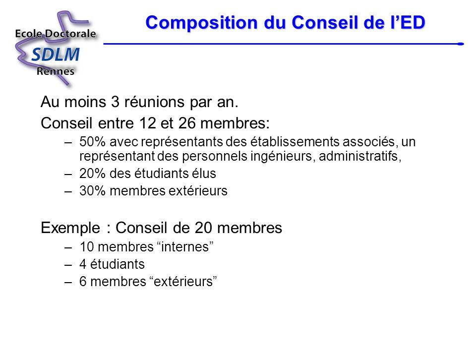 Composition du Conseil de l'ED