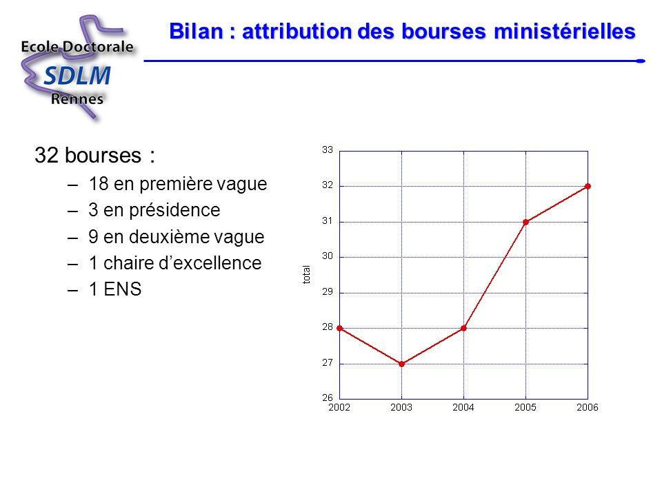 Bilan : attribution des bourses ministérielles