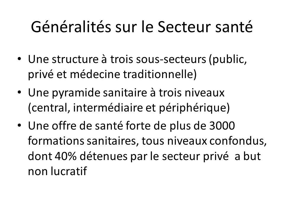 Généralités sur le Secteur santé