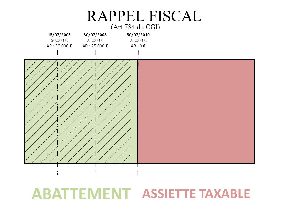 ABATTEMENT RAPPEL FISCAL ASSIETTE TAXABLE (Art 784 du CGI) 15/07/2005