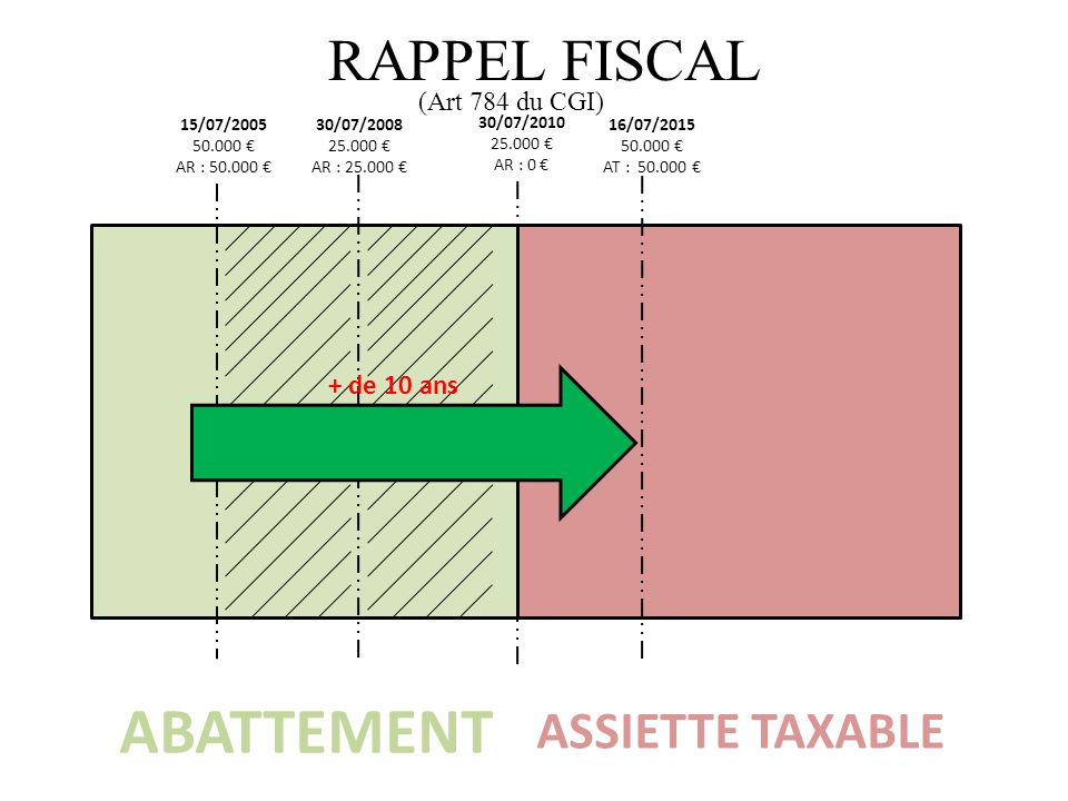 ABATTEMENT RAPPEL FISCAL ASSIETTE TAXABLE + de 10 ans (Art 784 du CGI)