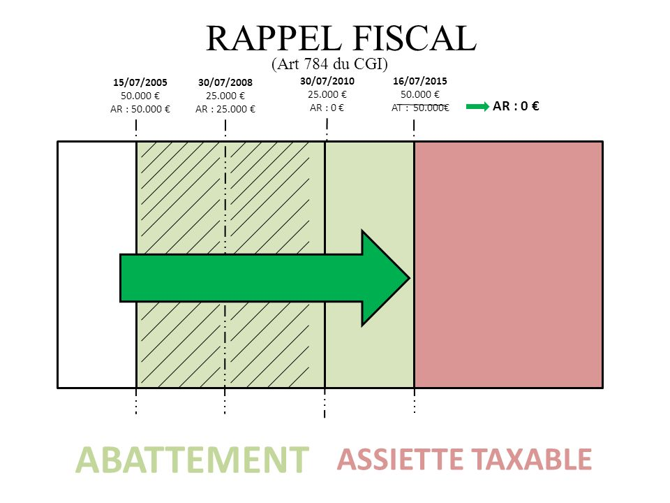 ABATTEMENT RAPPEL FISCAL ASSIETTE TAXABLE (Art 784 du CGI) AR : 0 €