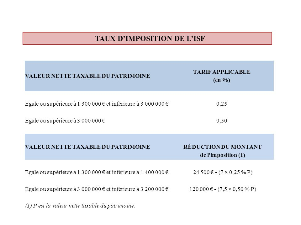 TARIF APPLICABLE (en %) RÉDUCTION DU MONTANT de l imposition (1)