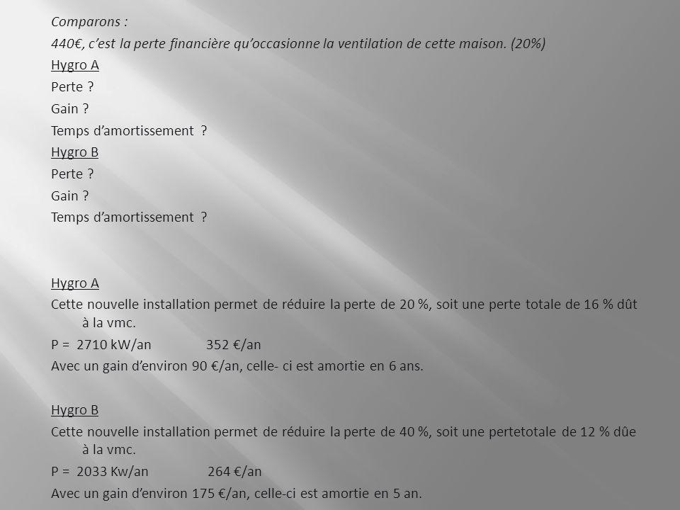 Comparons : 440€, c'est la perte financière qu'occasionne la ventilation de cette maison. (20%) Hygro A.