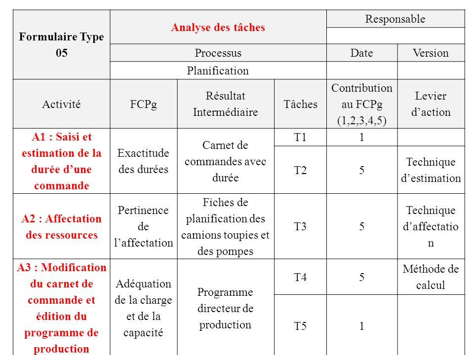 Résultat Intermédiaire Tâches Contribution au FCPg (1,2,3,4,5)