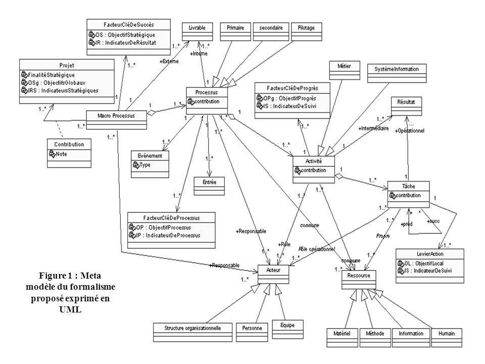 Figure 1 : Meta modèle du formalisme proposé exprimé en UML