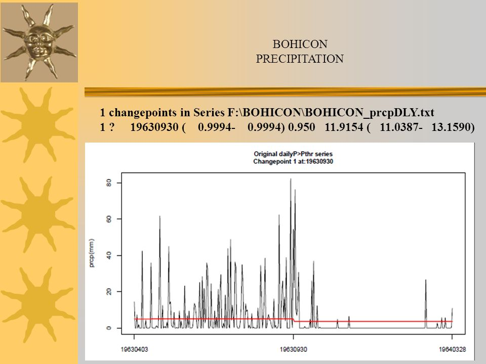 BOHICON PRECIPITATION. 1 changepoints in Series F:\BOHICON\BOHICON_prcpDLY.txt.