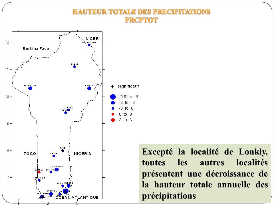 HAUTEUR TOTALE DES PRECIPITATIONS