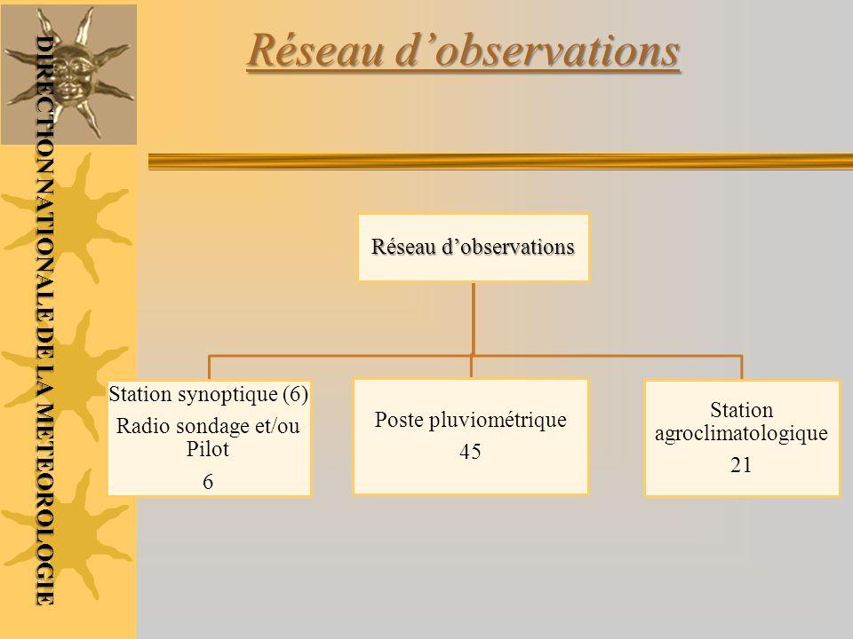 Réseau d'observations