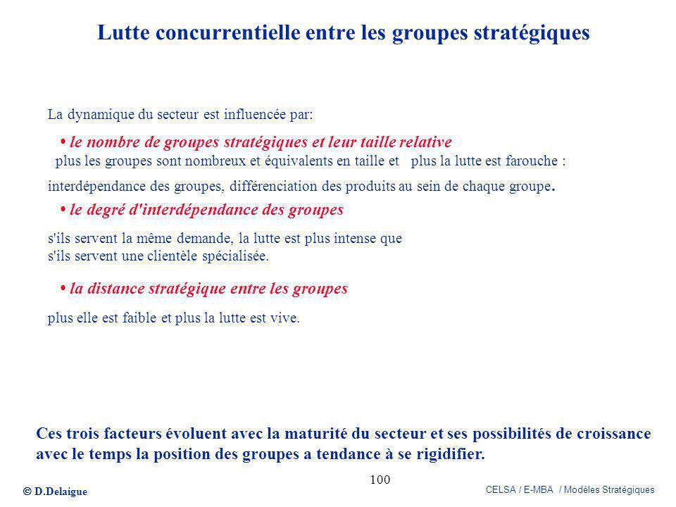 Lutte concurrentielle entre les groupes stratégiques