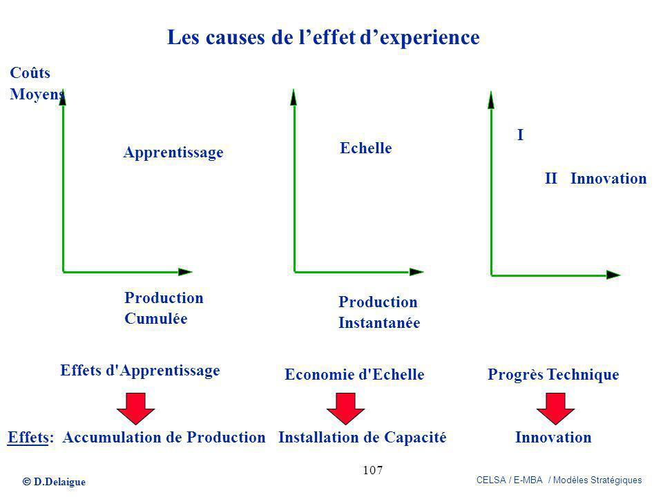 Les causes de l'effet d'experience