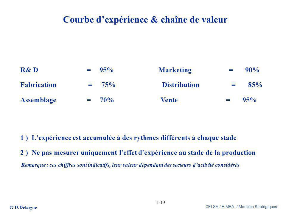 Courbe d'expérience & chaîne de valeur