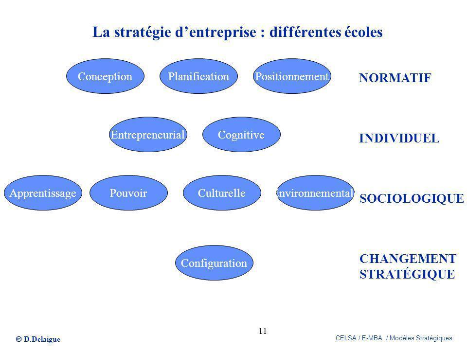 La stratégie d'entreprise : différentes écoles