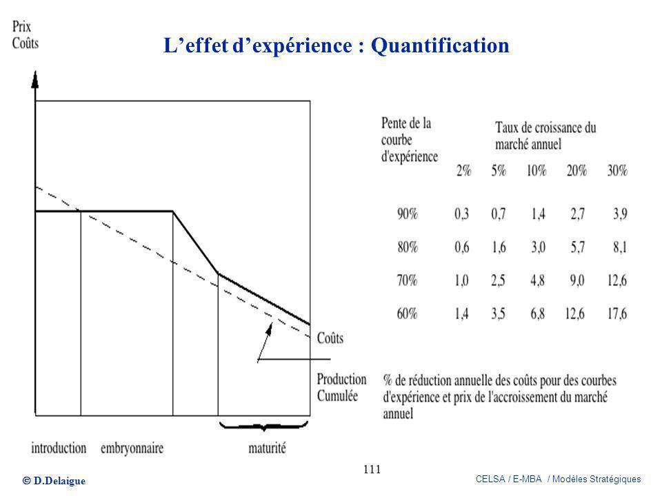 L'effet d'expérience : Quantification
