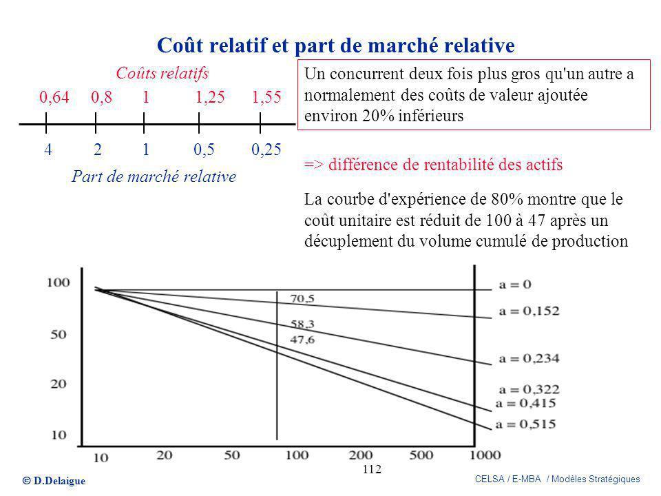 Coût relatif et part de marché relative