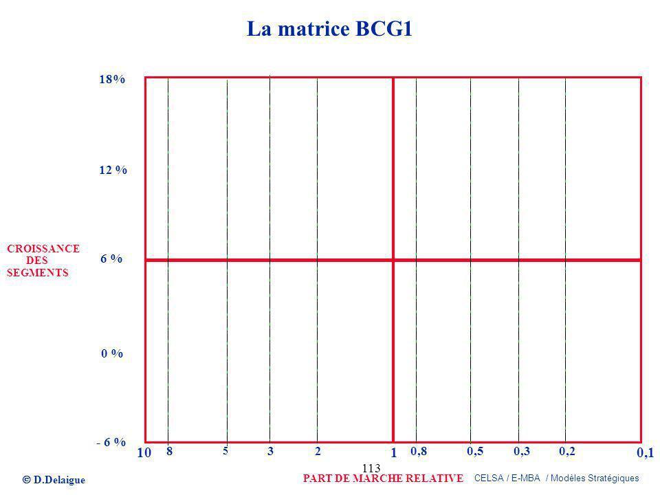 La matrice BCG1 18% 12 % CROISSANCE. DES. 6 % SEGMENTS. 0 % - 6 % 10. 8. 5. 3. 2. 1. 0,8.