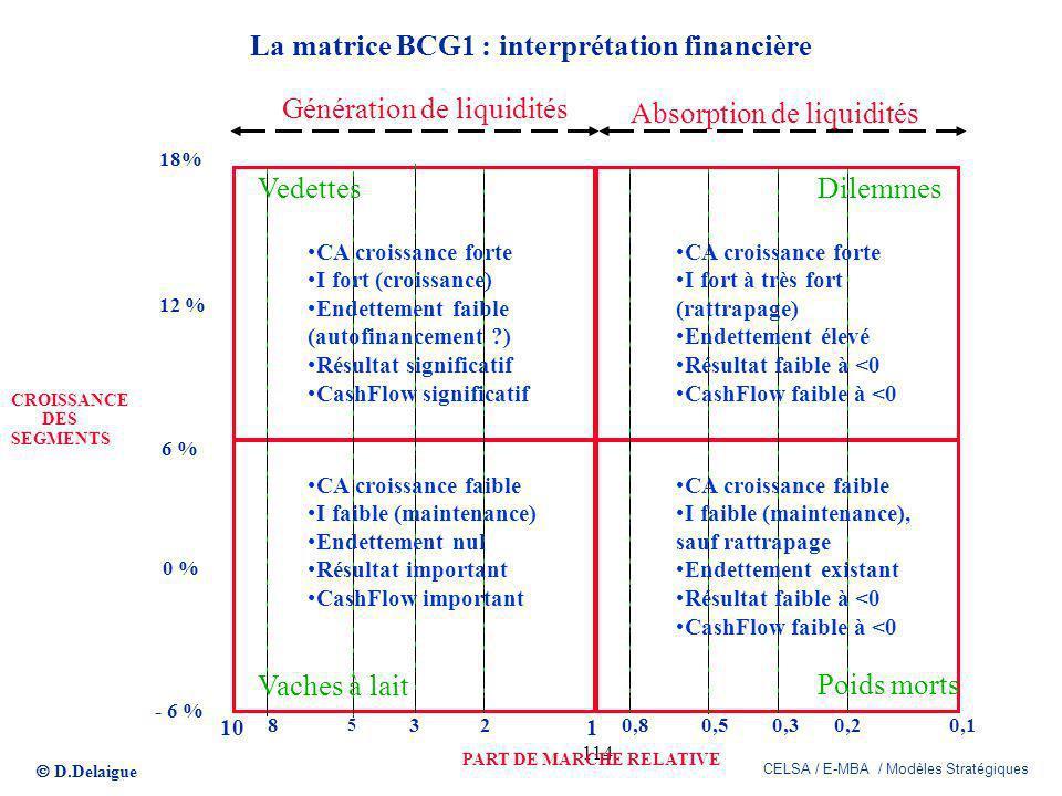 La matrice BCG1 : interprétation financière