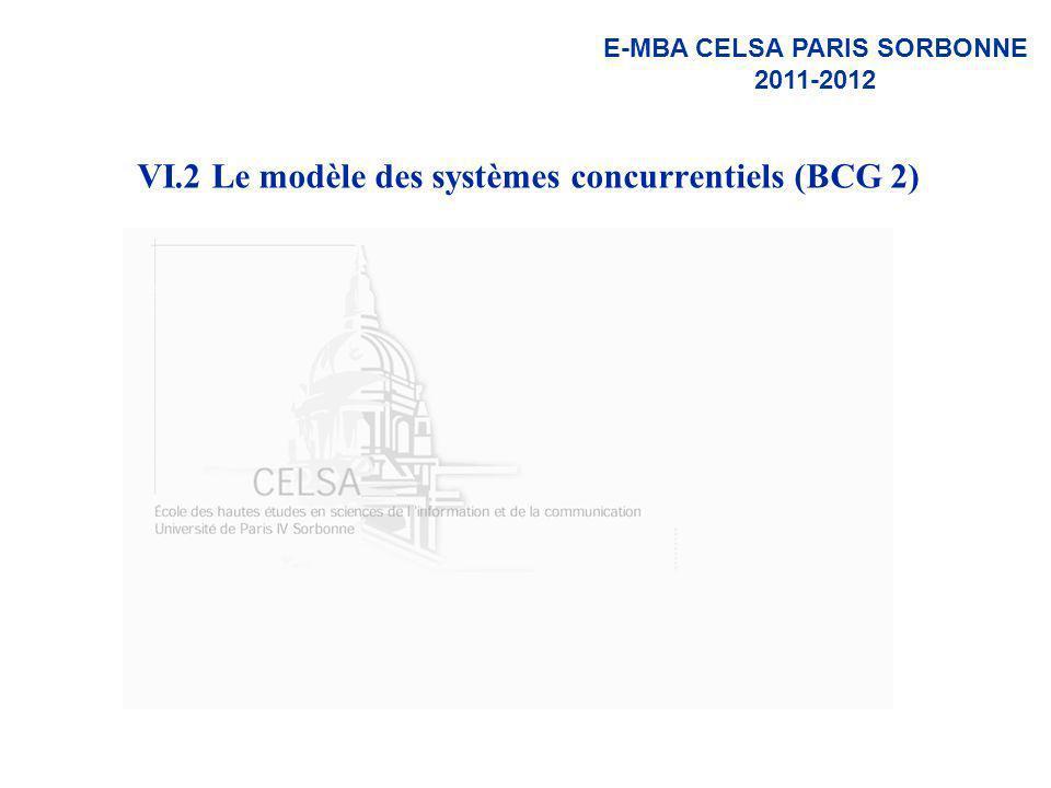 VI.2 Le modèle des systèmes concurrentiels (BCG 2)