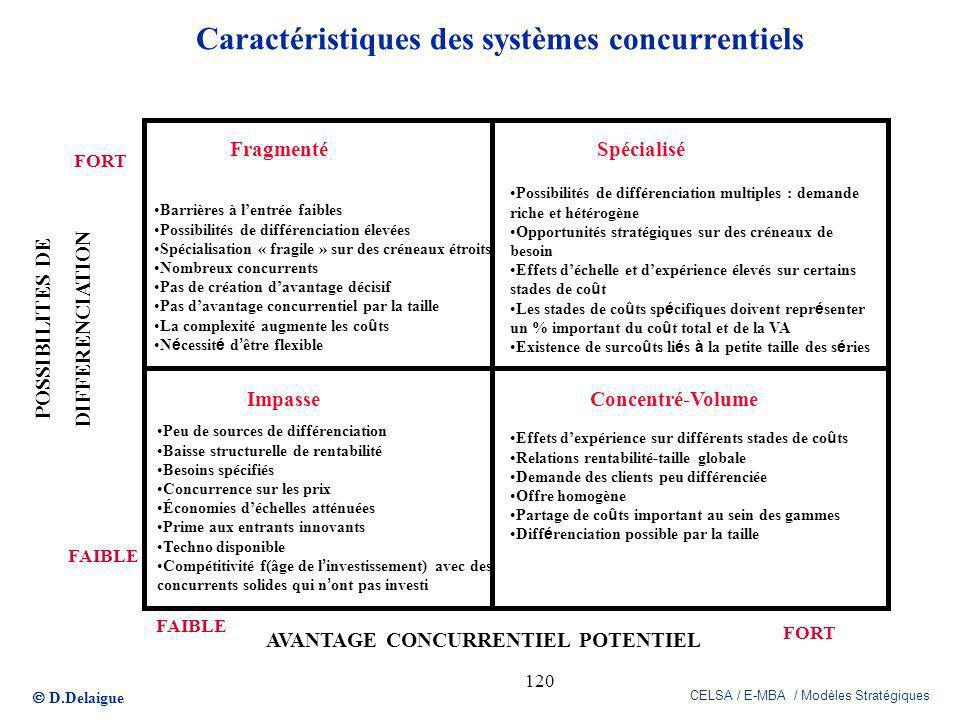 Caractéristiques des systèmes concurrentiels