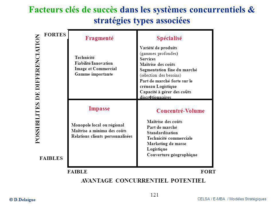 Facteurs clés de succès dans les systèmes concurrentiels & stratégies types associées
