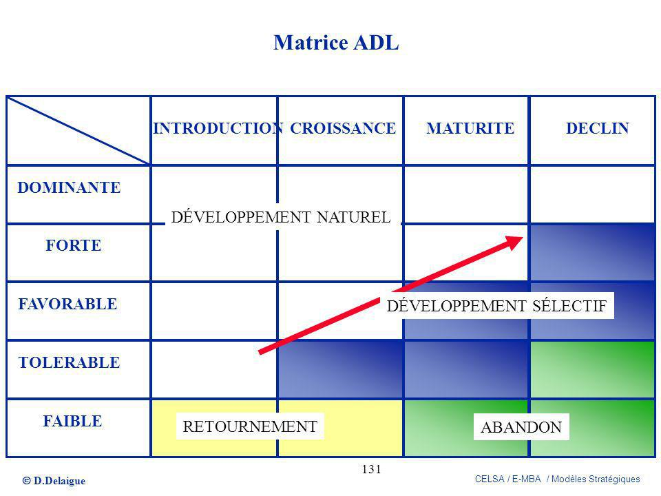 Matrice ADL INTRODUCTION CROISSANCE MATURITE DECLIN DOMINANTE