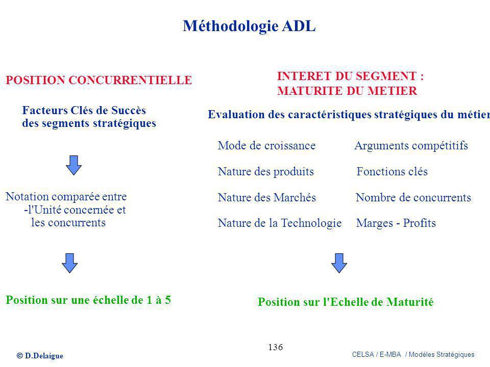 Méthodologie ADL INTERET DU SEGMENT : POSITION CONCURRENTIELLE