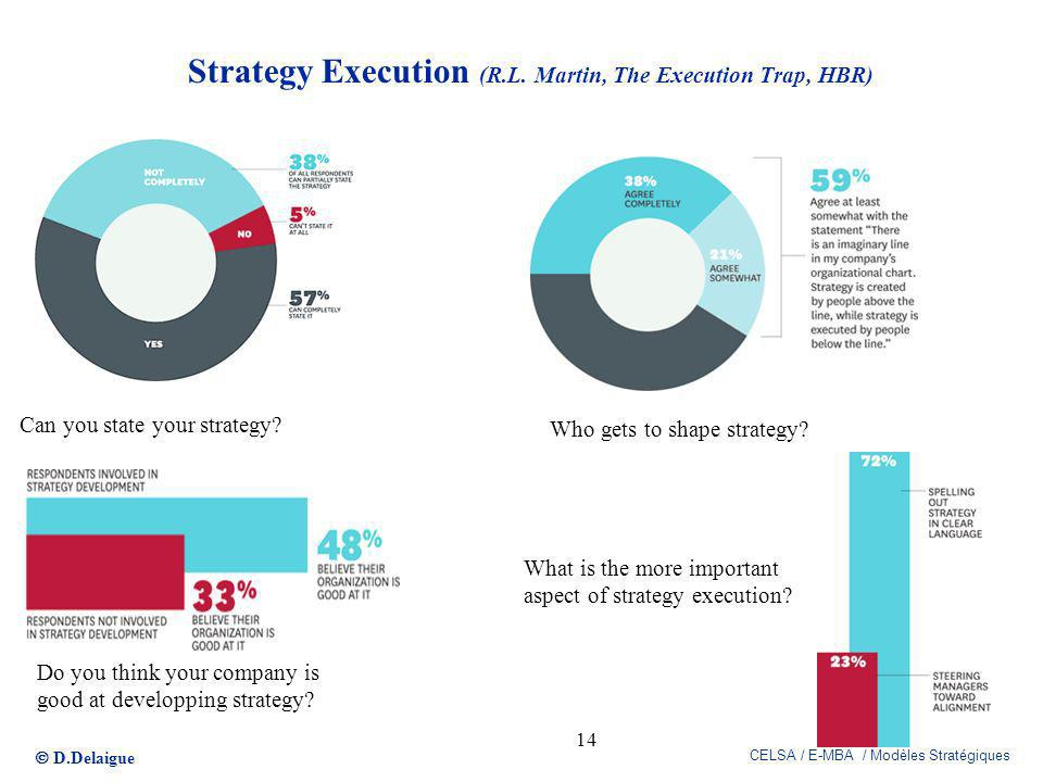 Strategy Execution (R.L. Martin, The Execution Trap, HBR)